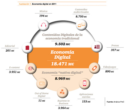economiadigitalesp